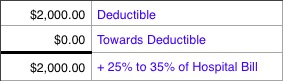 health insurance deductible